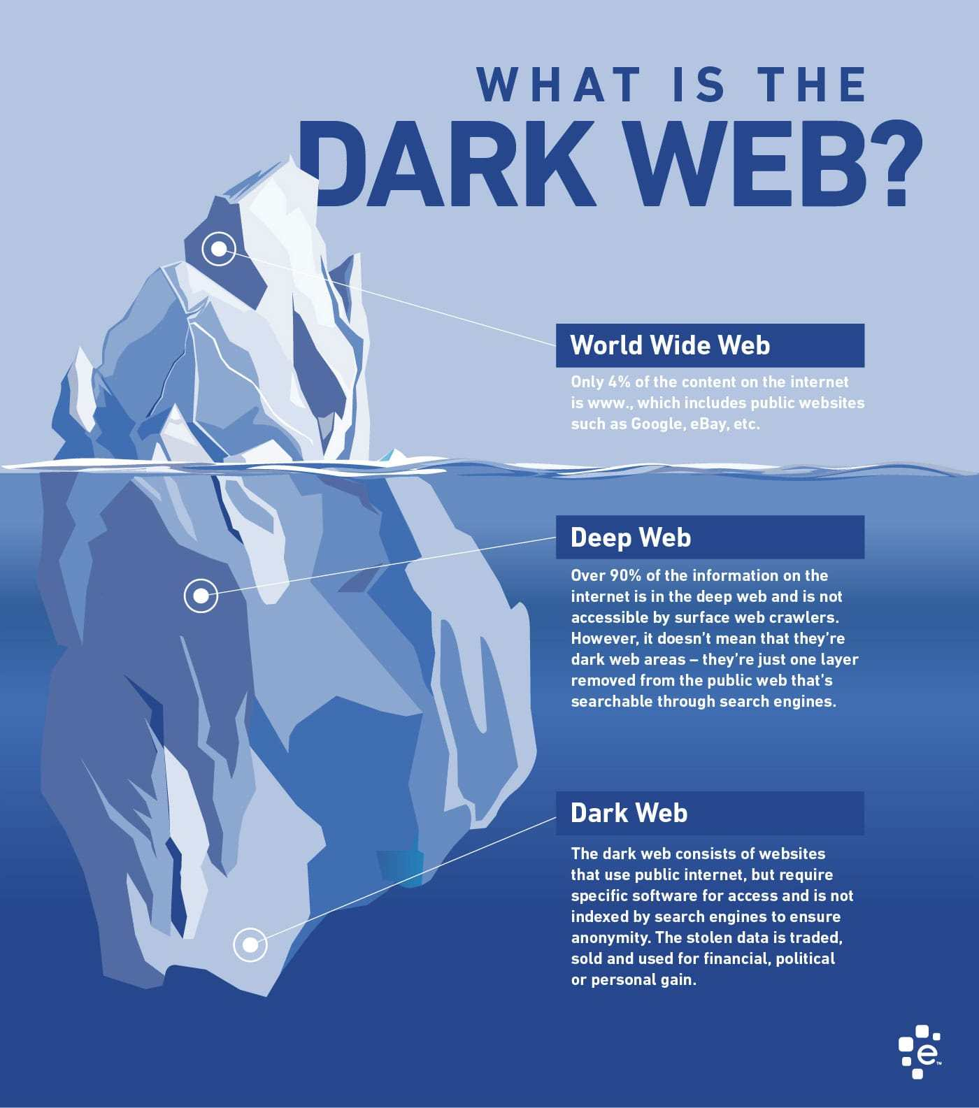 Infografik: World Wide Web / Deep Web / Darknet bzw. Darkweb
