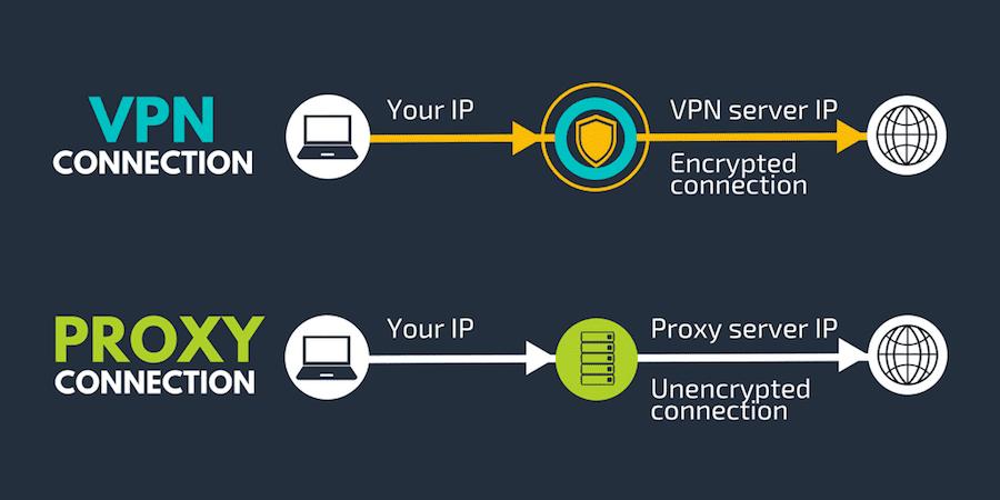 Unterschied: VPN vs. Proxy-Verbindung