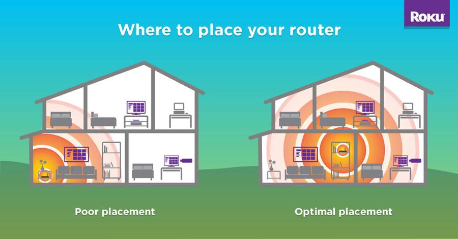 Optimale Platzierung des WLAN-Routers