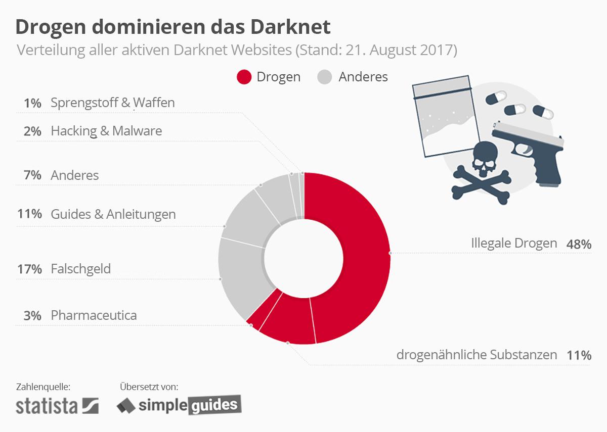 Darknet - Statistik (Drogen dominieren das Darknet)